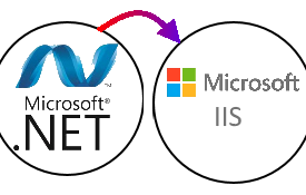 .Net Webanwendung auf IIS deployen
